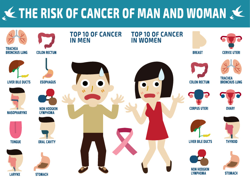 Risk of Cancer of Men & Woman